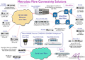 Fibre Communication Solution