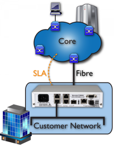 Core to Edge Networks