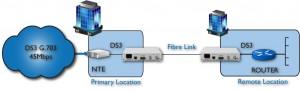 Routeur à NTE extension sur fibre