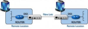 Routeur à routeur sur fibre