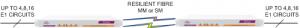 EMUX Levere multiples circuits E1 de fibres