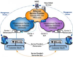MetroCONNECT unité de démarcation Ethernet (EDD) Range