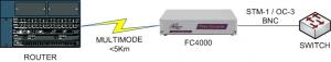 L'interfaçage OC3/STM1 routeur et le commutateur