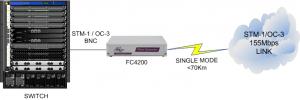 L'interfaçage OC3/STM1 commutateur et l'interface de ligne louée lointain