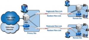 EMUX extension des circuits de voix et de données multiples sur fibre