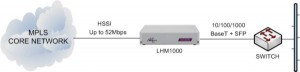 LHM1000 delivering Ethernet services from an MPLS core network