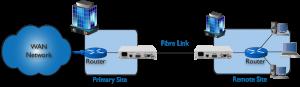 Un routeur à l'extension