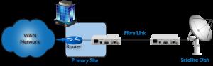 Routeur pour sateliite extension de modem