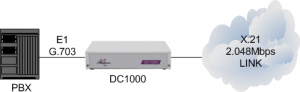 DC1000 connecting a PBX to a 2Mbps X21 leased line