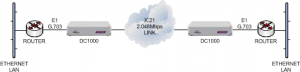 E1 routers connected together over an X21 2Mbps leased line using DC1000 units