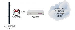 DC1200 connecting a V.35 router to an unframed E1 G.703 leased line