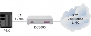 DC3000 connecting a PBX to a 2.048Mbps X.21 leased line