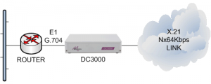 DC3000 connecting an E1 G.704 router to an X.21 Nx64kbps leased line