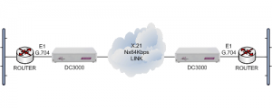 E1 routers connected together over an X.21 Nx64kbps leased line using DC3000 units