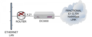DC3000 connecting an X.21 router to an unframed or framed E1 G.703/G.704 leased line