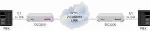 PBXs connected together via a 2.048Mbps V.35 leased line using DC3200 units