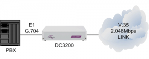 DC3200 connecting a PBX to a 2.048Mbps V.35 leased line