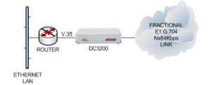 DC3200 connecting a V.35 router to an unframed or framed E1 G.703/G.704 leased line