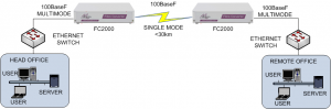 100baseF Multimode to Singlemode Fibre Converter